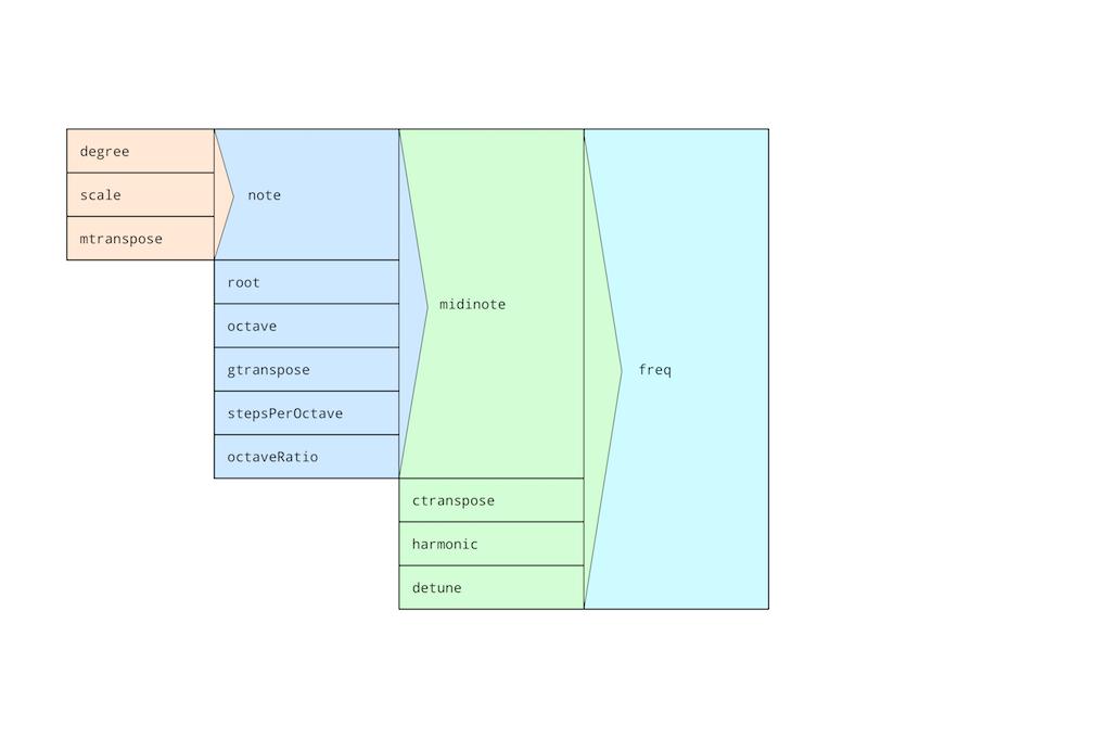 pitch model